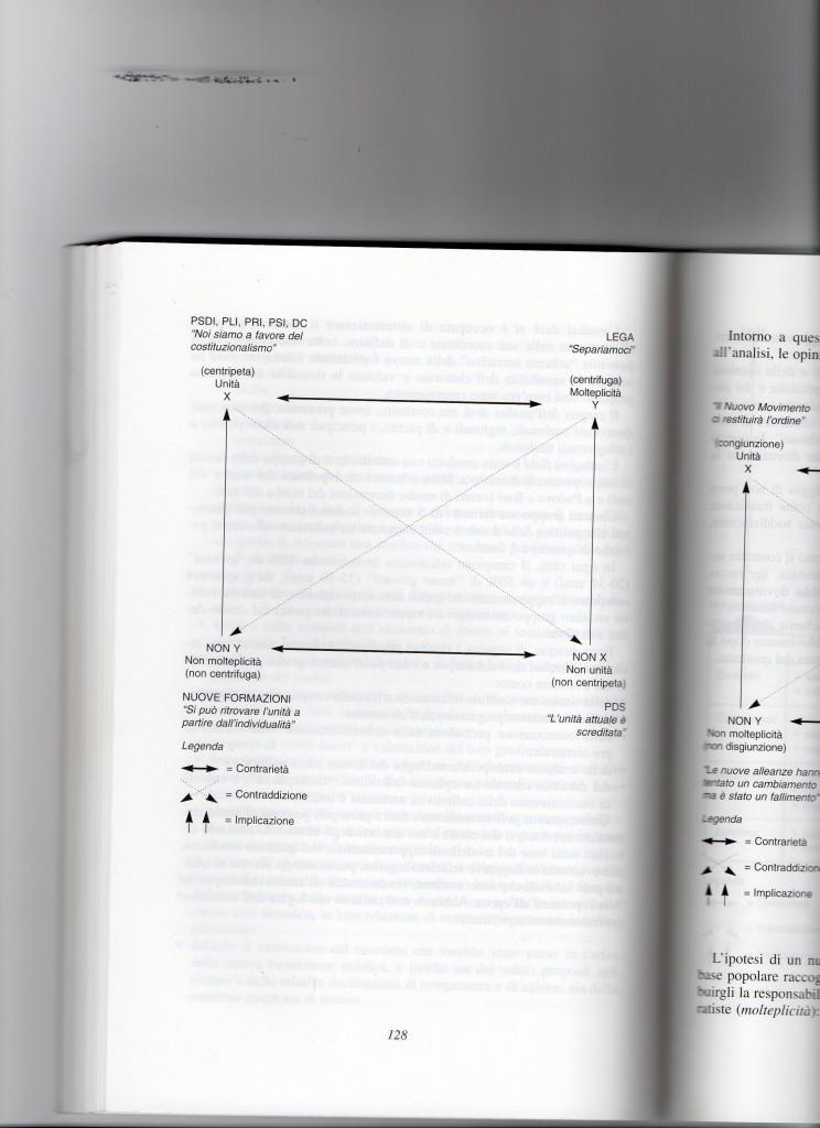 Analisi semiotica partiti 1992 - 1