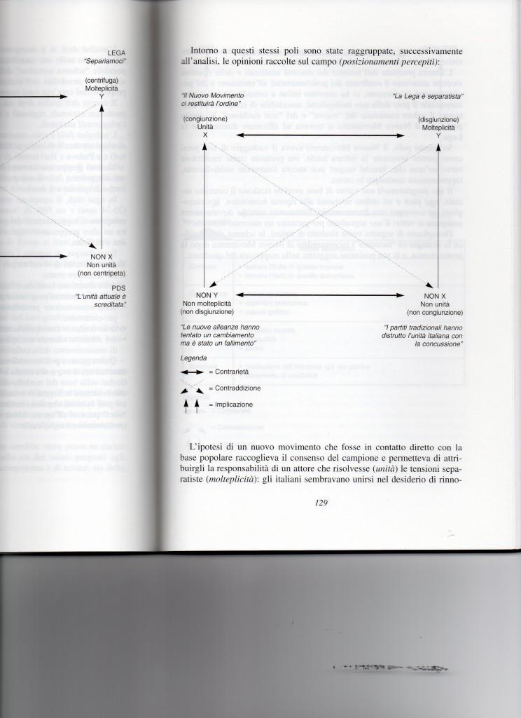Analisi semiotica partiti 1992002