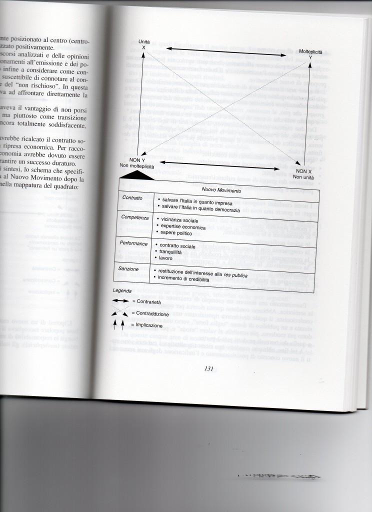 Analisi semiotica partiti 1992-3
