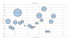 grafico bolle top 20 cantine italiane 2013 - ebitda