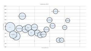 grafico bolle top 20 cantine italiane 2013 - fatturato