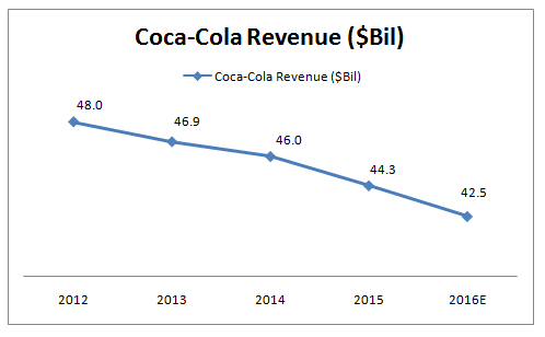 Coca Cola Company revenue - Forbes