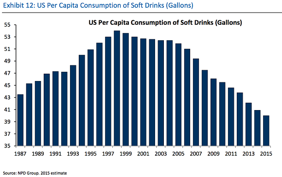 us-per-capita-consumption-of-soft-drinks_large