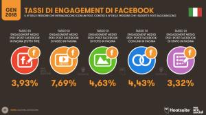 Tassi-di-Engagement-Facebook