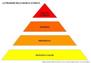 Piramide marca iconica